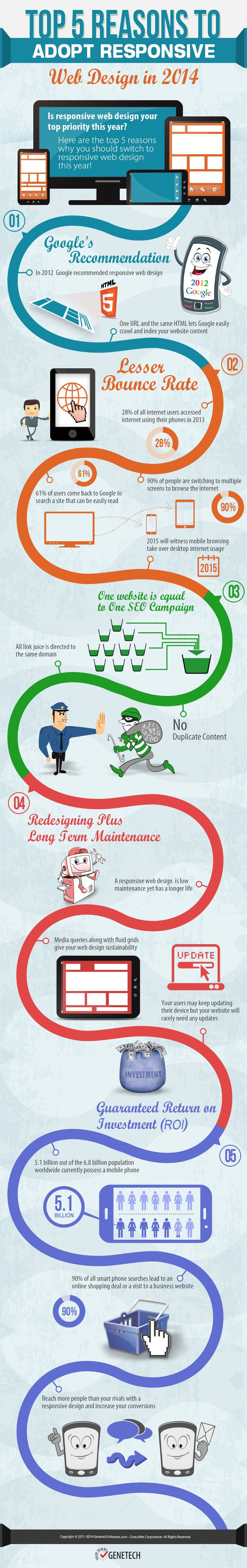 Top 5 Reasons to Adopt Responsive Infographic