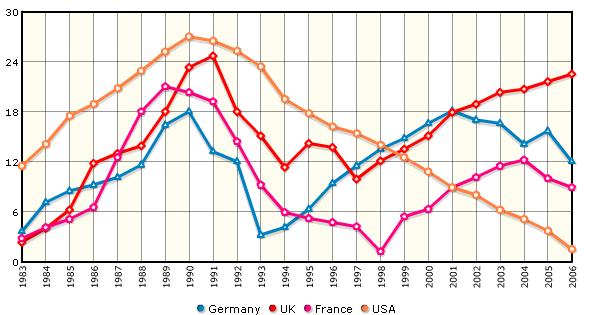 Flash Charts Pro