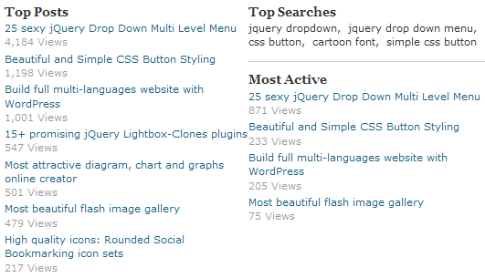 WordPress.com Popular Posts