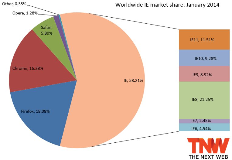 IE Market Shares - January 2014