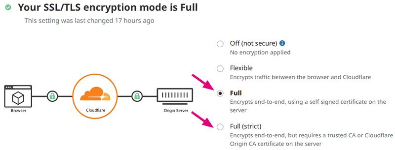 Change your Cloudflare SSL/TLS encryption mode