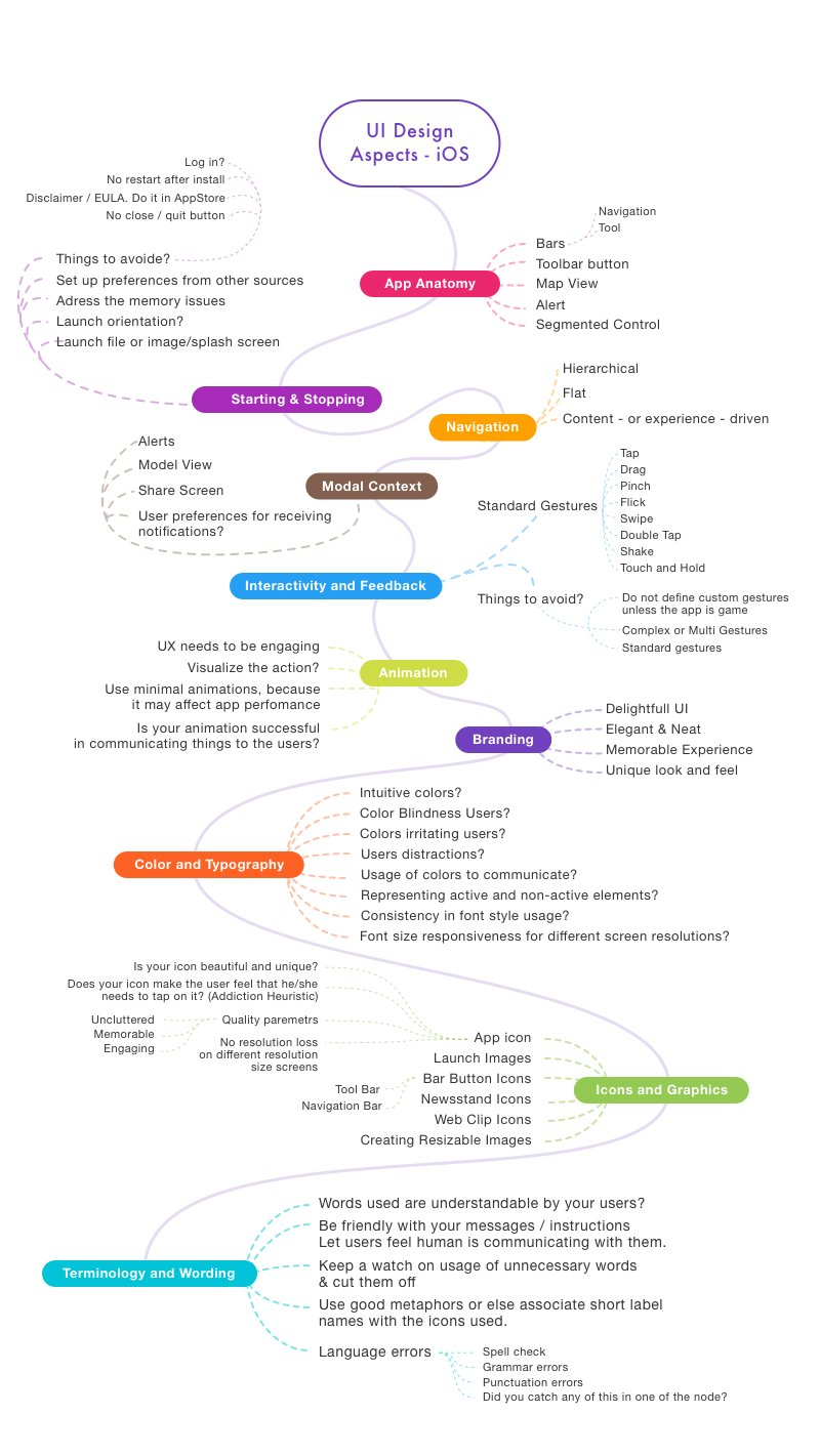 Mind Map of UX Design Techniques