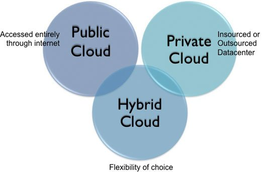 Security And Privacy Issues In Cloud Computing