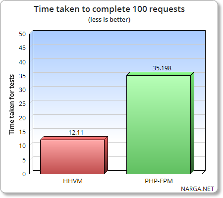 Compare HHVM and PHP-FPM